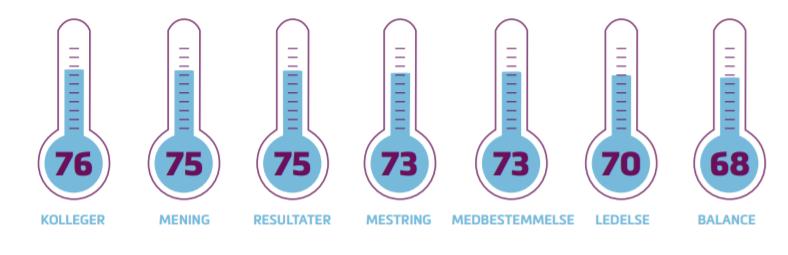 GAIS temperatur